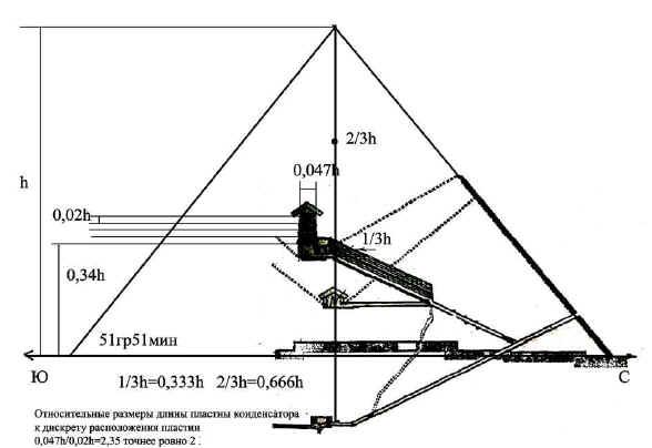 Применение пирамиды в домашних условиях 930